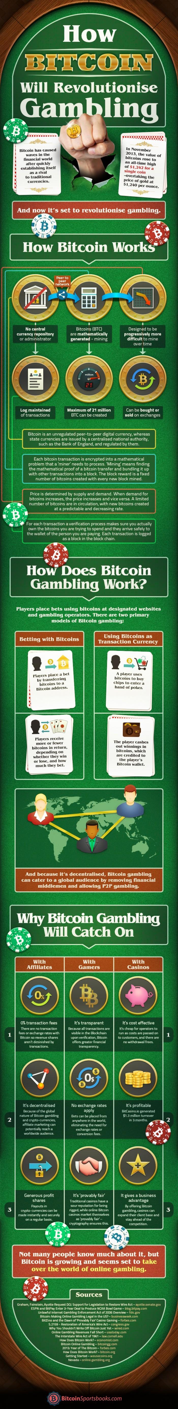 How Bitcoin Will Revolutionize Gambling