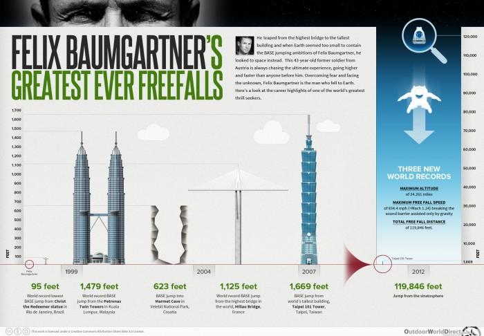 Felix Baumgartner's Greatest Ever Freefalls